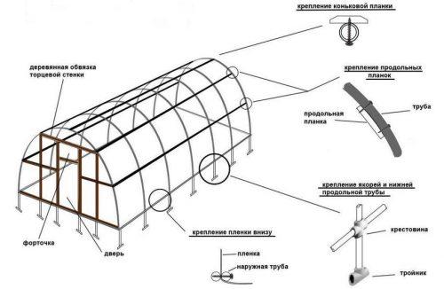 Теплица из ПНД труб: универсальная и долговечная конструкция своими руками