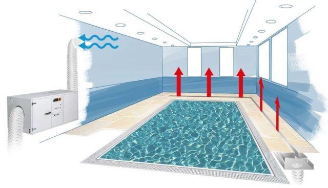 Расчет вентиляции бассейна: проектирование и монтаж своими руками