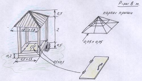 Песочница с крышей своими руками: фото лучших вариантов + подробные чертежи