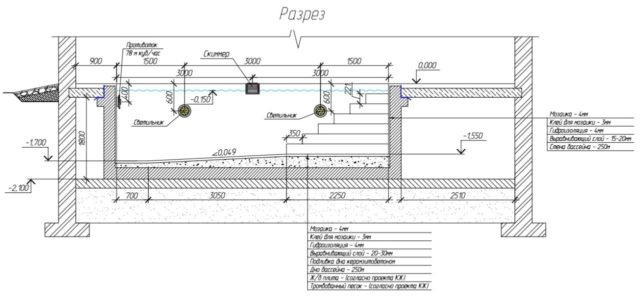 Строительство бетонного бассейна на даче: пошаговая инструкция + видео