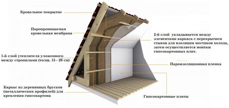 Выбор минваты и утепление крыши