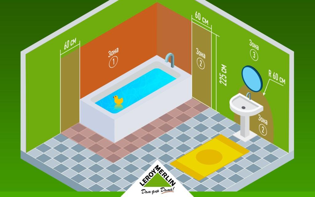 Электропроводка в ванной комнате: нумерация зон и безопасность