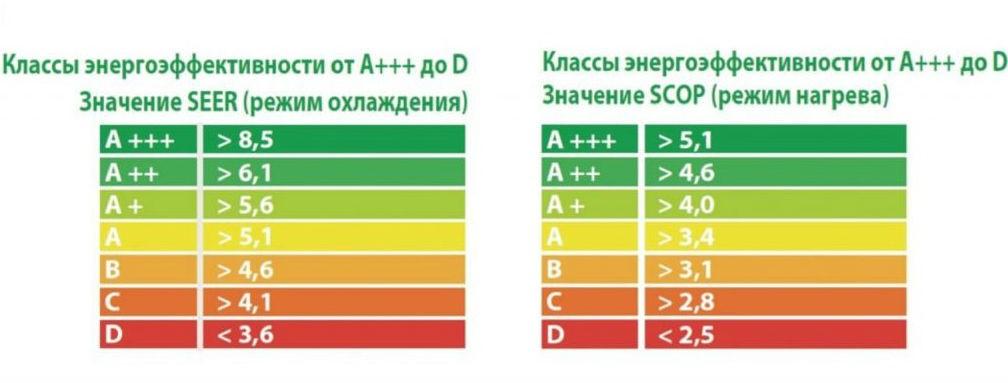Энергоэффективность бытовой техники: нужно ли обращать внимание на этот показатель