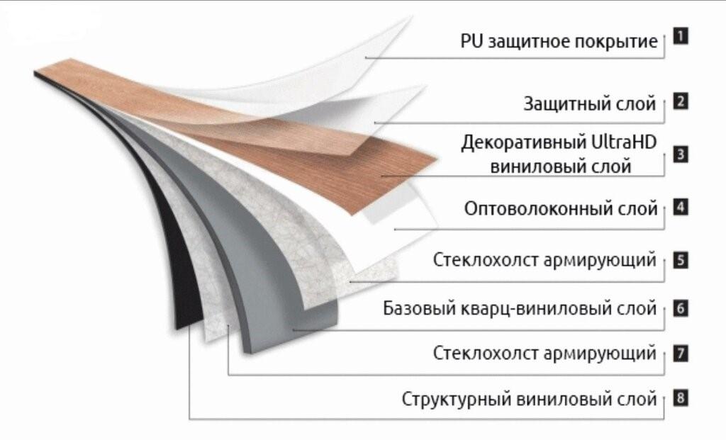 Виниловый пол: внутреннее строение, плюсы и минусы