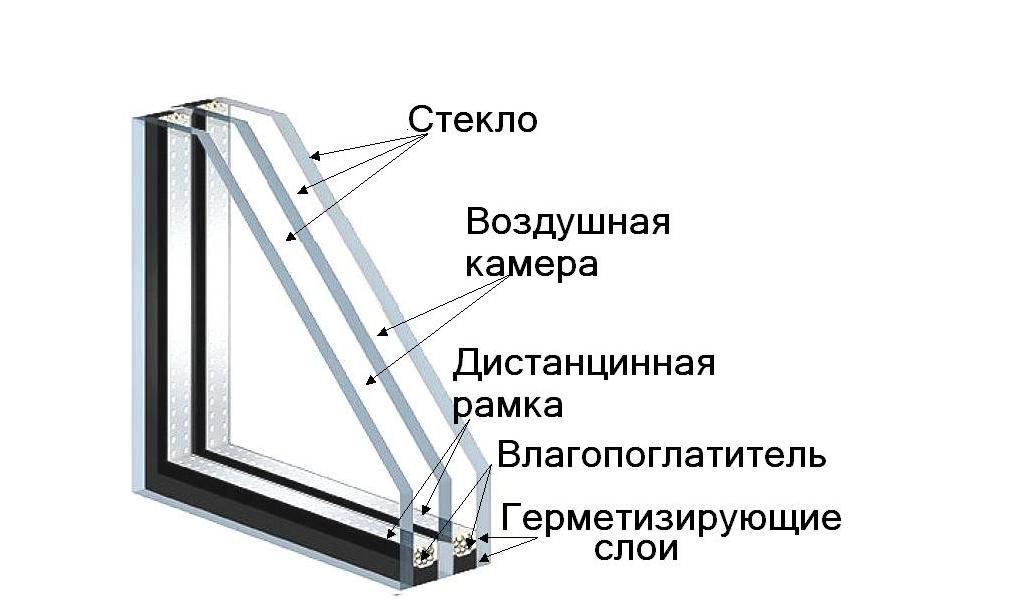 Стеклопакеты: разновидности и основные технические характеристики
