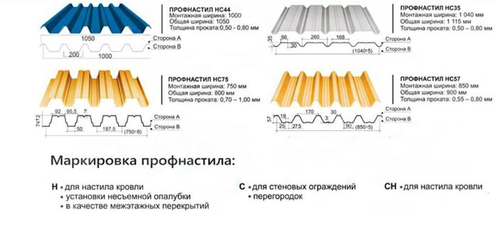 Как выбрать профнастил для крыши по маркировке изделия