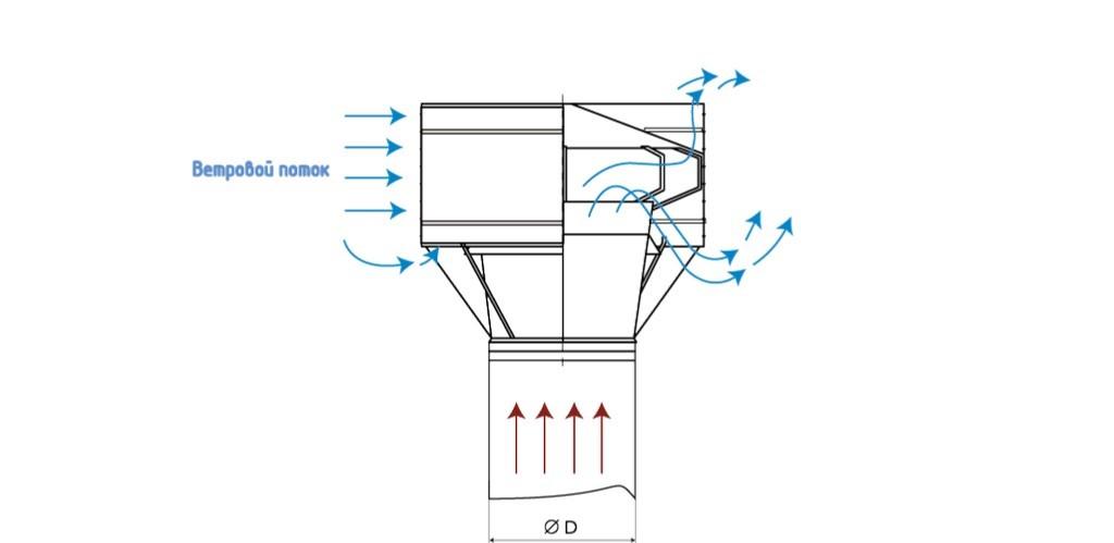 Дефлекторы для дымоходов: разновидности и сборка своими руками