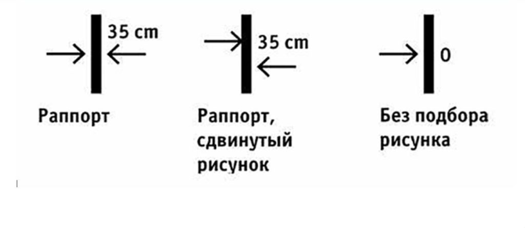 Расчёт количества обоев на комнату с подгонкой и без подгонки рисунка
