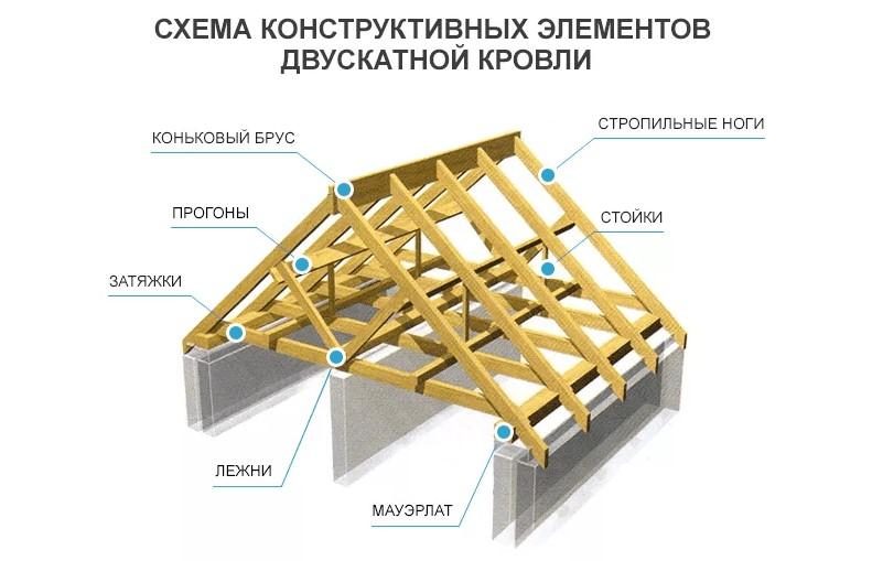 Как устроена стропильная система крыши