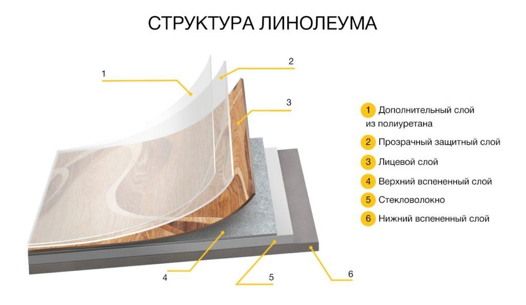 Структурное строение и технические характеристики коммерческих видов линолеумов