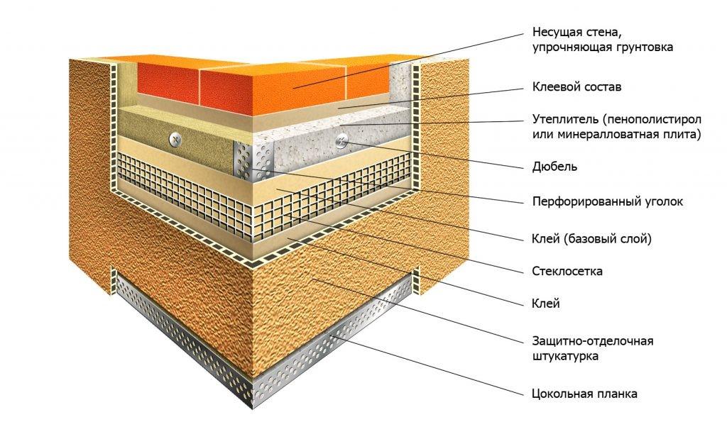 Утепление наружного фасада здания пенопластом своими руками