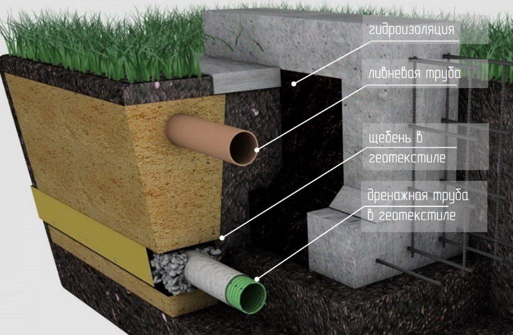 Отвод воды от фундамента: обустройство наружных и подземных дренажных систем