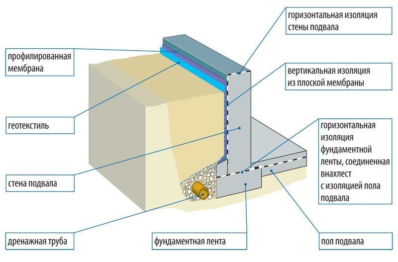Почему фундамент нуждается в защите от грунтовых вод