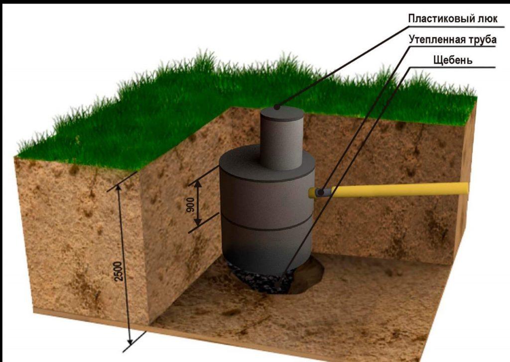 Методы очистки выгребных ям, находящихся на территориях частных жилых домов