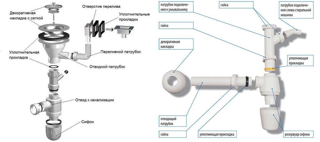 Подбор сантехнического сифона для кухонной мойки